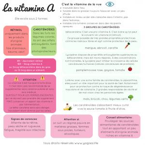 quelle différence entre vitamine A et bétacarotène?