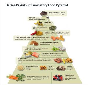 pyramide anti-inflammatoire dr weil